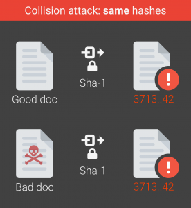 Collision attack: same hashes!