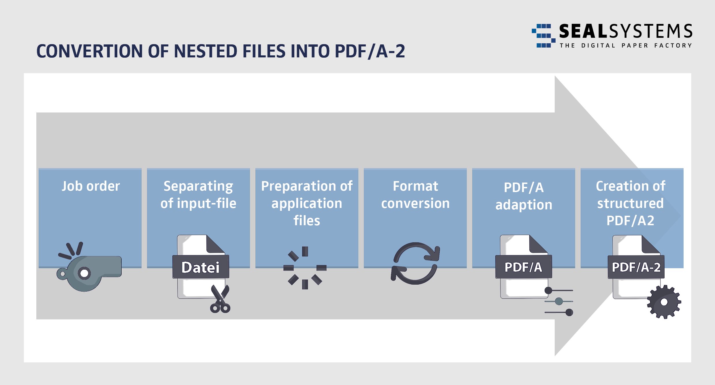 Seal_Conversion of nested files